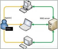 kms сервер